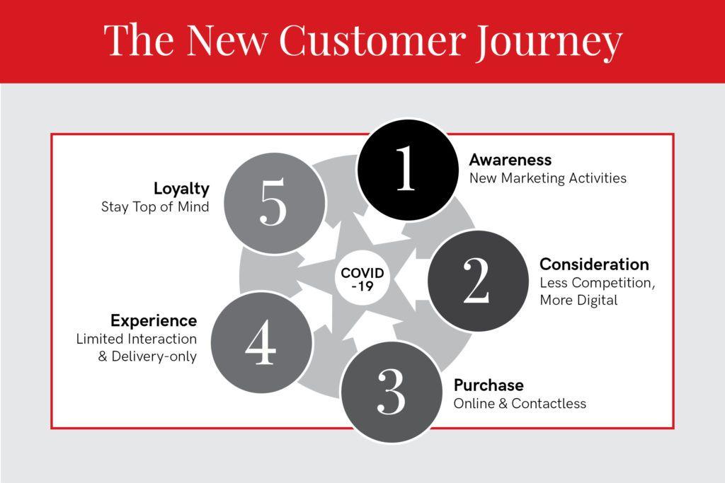 new customer journey infographic